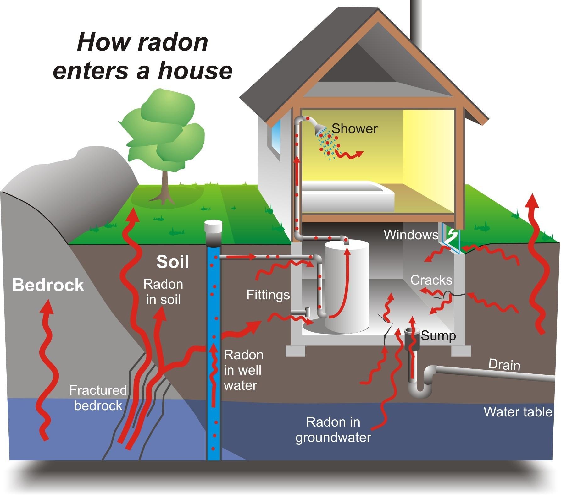 Радиация: война с невидимым убийцей или еще немного о радоне - 1