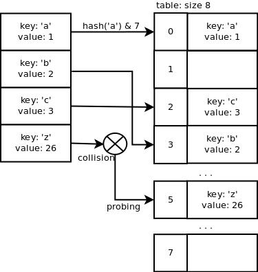 Реализация словаря в Python - 3