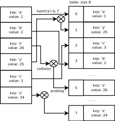 Реализация словаря в Python - 4