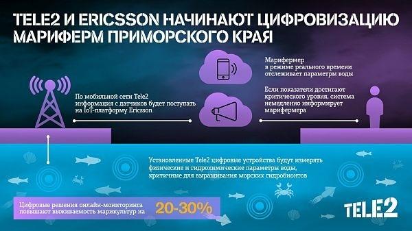 Tele2 и Ericsson повысят урожайность марикультурных ферм с помощью Интернета вещей