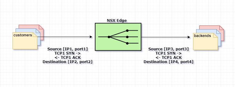 VMware NSX для самых маленьких. Часть 5. Настройка балансировщика нагрузки - 2