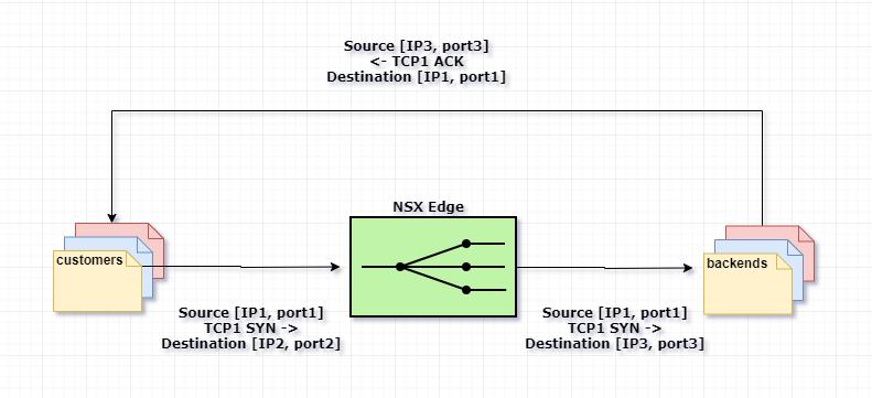 VMware NSX для самых маленьких. Часть 5. Настройка балансировщика нагрузки - 3