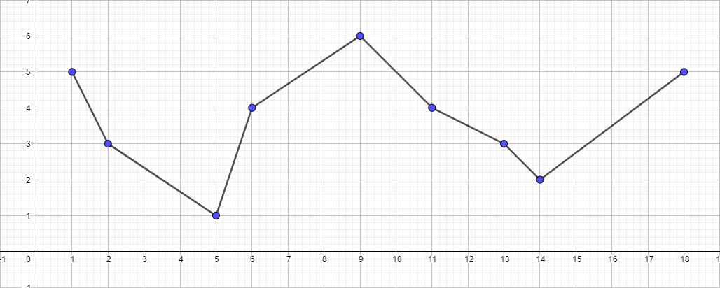 Алгоритм Дугласа-Пекера - 2