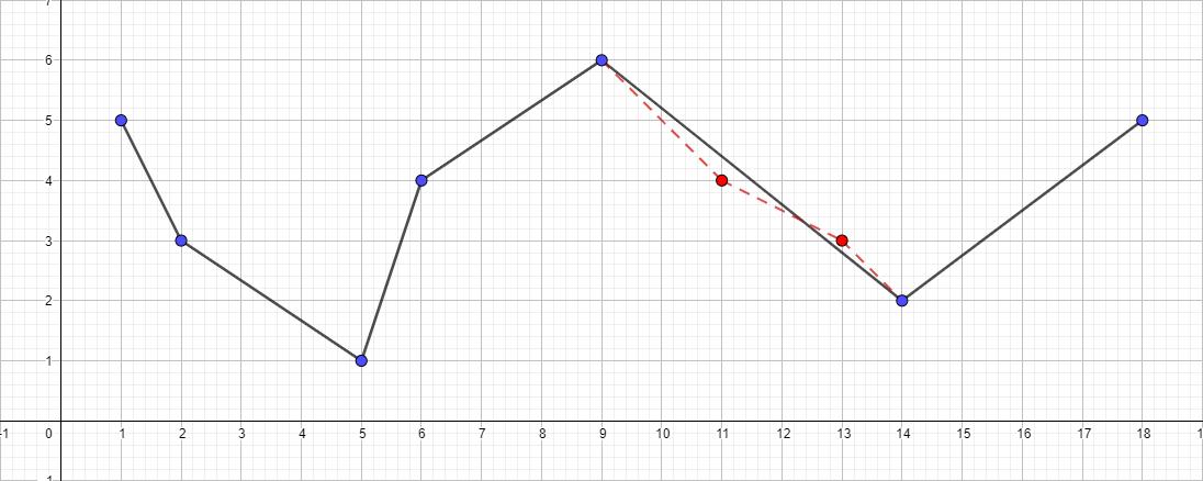 Алгоритм Дугласа-Пекера - 3