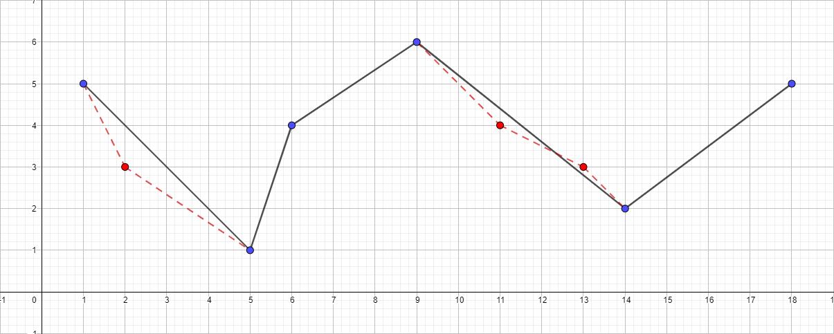 Алгоритм Дугласа-Пекера - 4