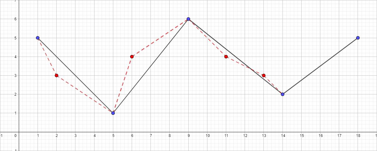 Алгоритм Дугласа-Пекера - 5
