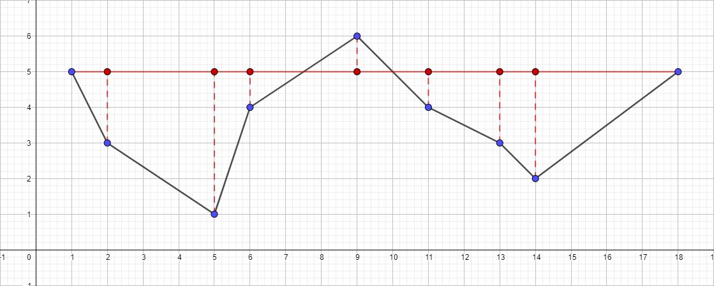 Алгоритм Дугласа-Пекера - 6