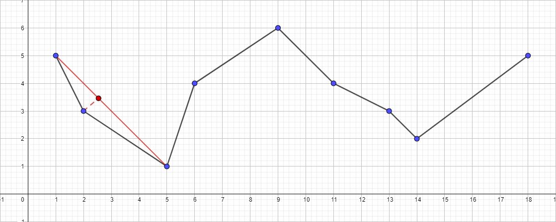 Алгоритм Дугласа-Пекера - 7