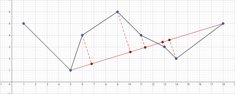 Алгоритм Дугласа-Пекера - 8