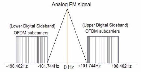 Цифровое радио DAB+ — как это работает и нужно ли оно вообще? - 5