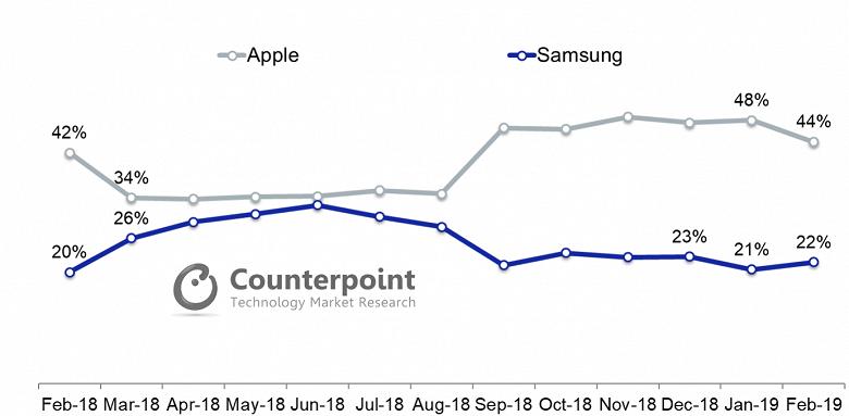 Смартфоны Samsung Galaxy S10 в США продаются лучше предшественников, но только за счёт дополнительной модели в линейке
