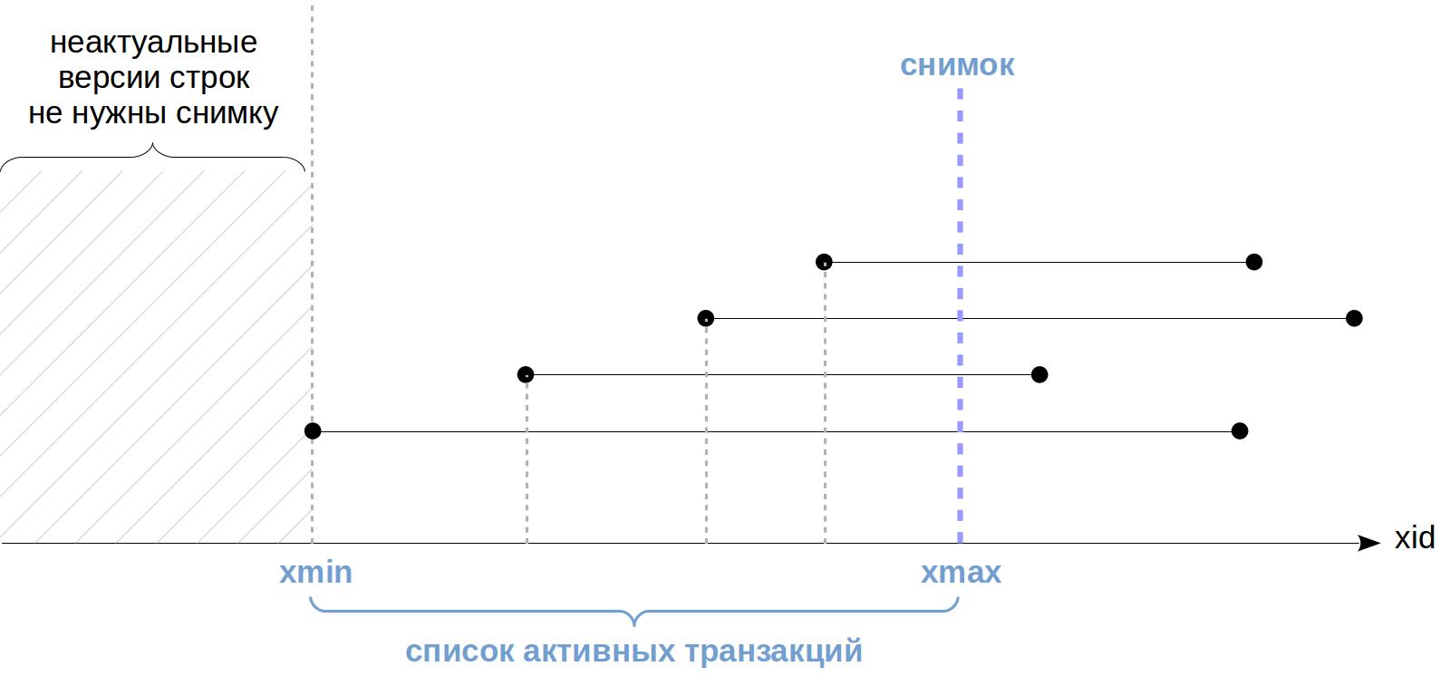 MVCC-4. Снимки данных - 5