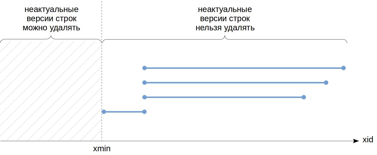 MVCC-4. Снимки данных - 6