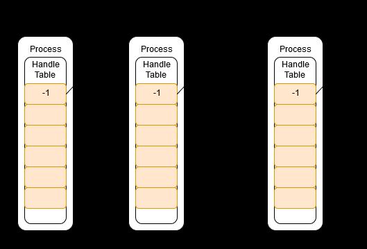 Как PROCESS_DUP_HANDLE превращается в PROCESS_ALL_ACCESS - 3