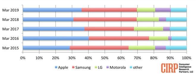 Названы самые популярные смартфоны в США по итогам первого квартала