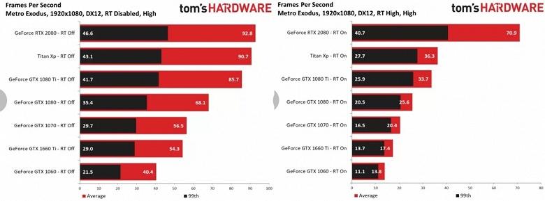 Полноценное тестирование показало, на что способны видеокарты GeForce GTX в играх с трассировкой лучей