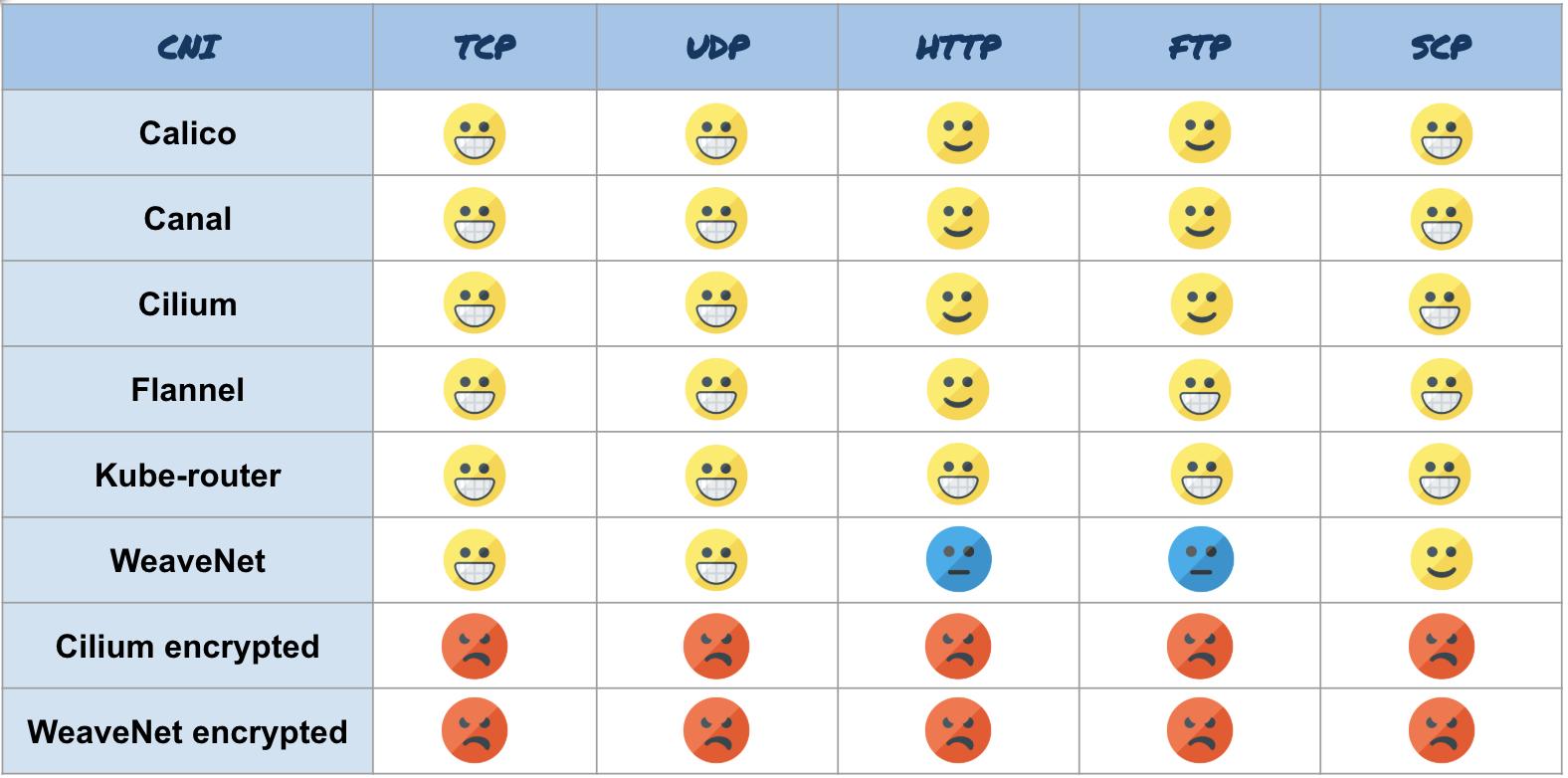 Результаты бенчмарка сетевых плагинов Kubernetes (CNI) по сети 10 Гбит-с (обновлено: апрель 2019) - 11