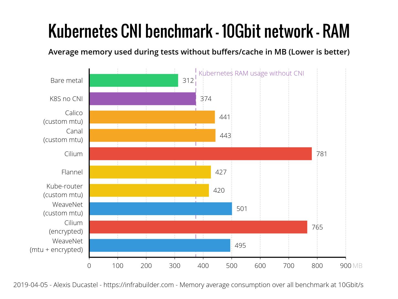 Результаты бенчмарка сетевых плагинов Kubernetes (CNI) по сети 10 Гбит-с (обновлено: апрель 2019) - 12