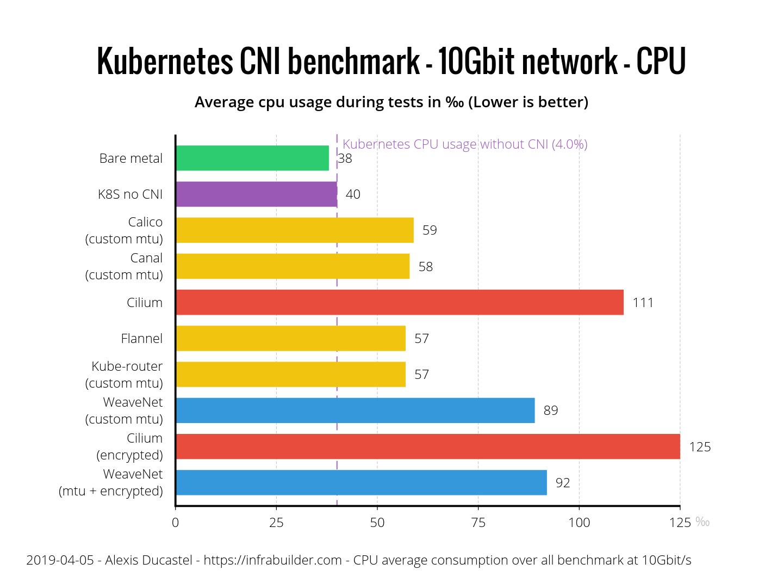 Результаты бенчмарка сетевых плагинов Kubernetes (CNI) по сети 10 Гбит-с (обновлено: апрель 2019) - 13