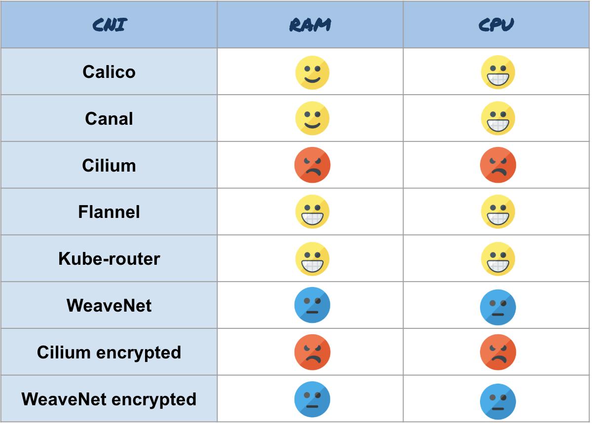 Результаты бенчмарка сетевых плагинов Kubernetes (CNI) по сети 10 Гбит-с (обновлено: апрель 2019) - 14