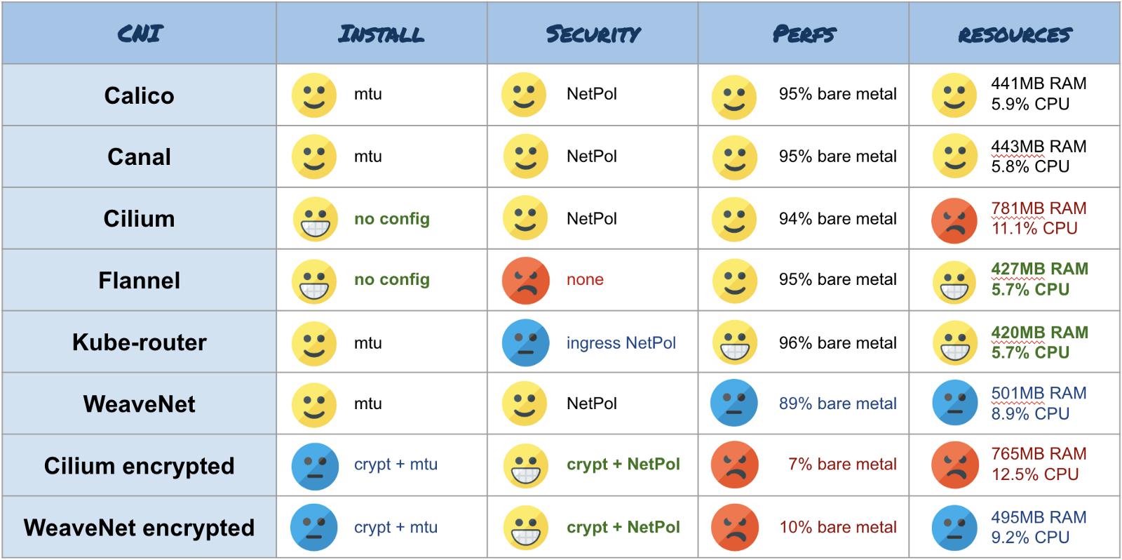 Результаты бенчмарка сетевых плагинов Kubernetes (CNI) по сети 10 Гбит-с (обновлено: апрель 2019) - 15