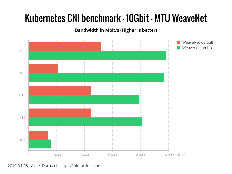 Результаты бенчмарка сетевых плагинов Kubernetes (CNI) по сети 10 Гбит-с (обновлено: апрель 2019) - 3