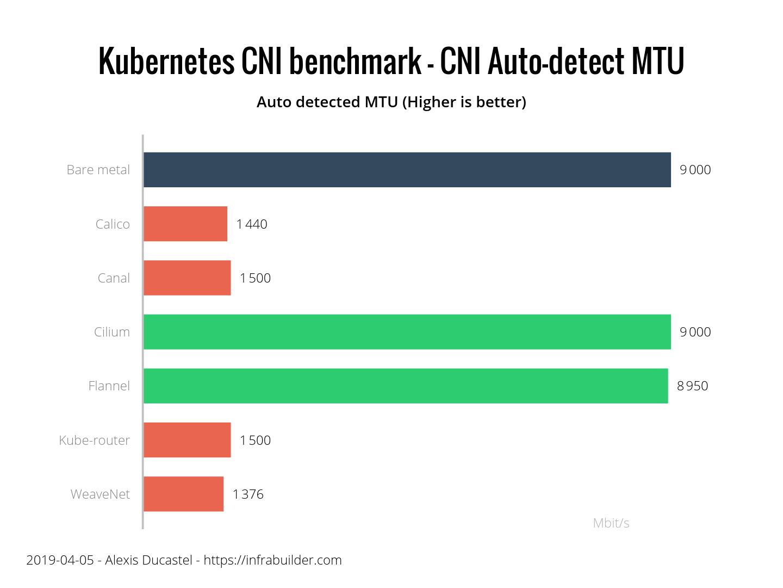 Результаты бенчмарка сетевых плагинов Kubernetes (CNI) по сети 10 Гбит-с (обновлено: апрель 2019) - 4