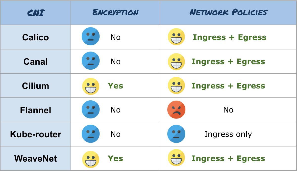 Результаты бенчмарка сетевых плагинов Kubernetes (CNI) по сети 10 Гбит-с (обновлено: апрель 2019) - 5