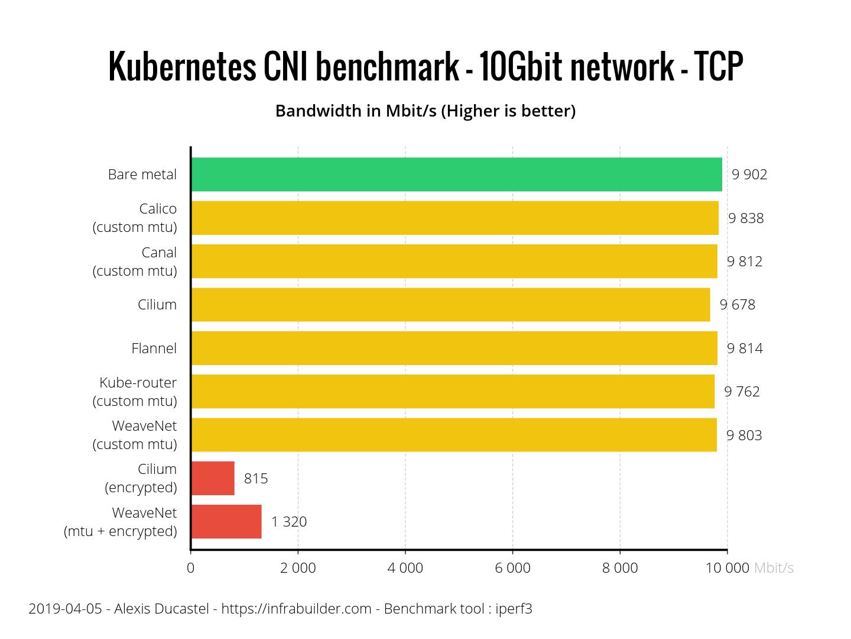 Результаты бенчмарка сетевых плагинов Kubernetes (CNI) по сети 10 Гбит-с (обновлено: апрель 2019) - 6