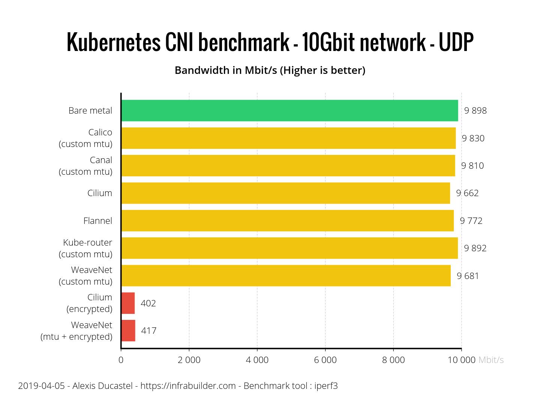 Результаты бенчмарка сетевых плагинов Kubernetes (CNI) по сети 10 Гбит-с (обновлено: апрель 2019) - 7