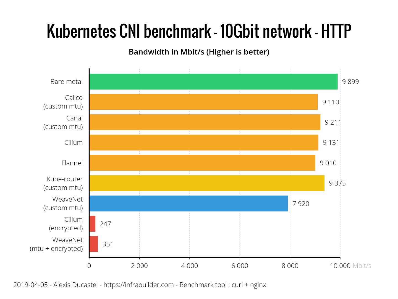 Результаты бенчмарка сетевых плагинов Kubernetes (CNI) по сети 10 Гбит-с (обновлено: апрель 2019) - 8