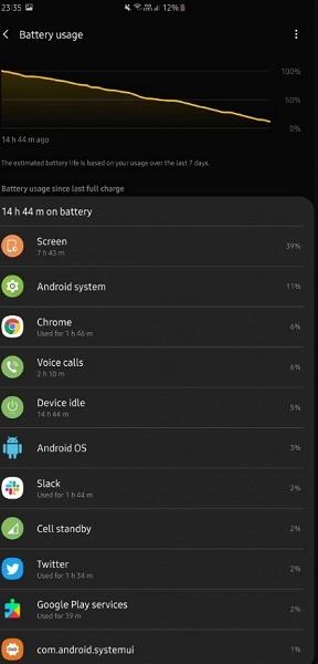 Смартфон Samsung Galaxy Fold приятно удивляет автономностью