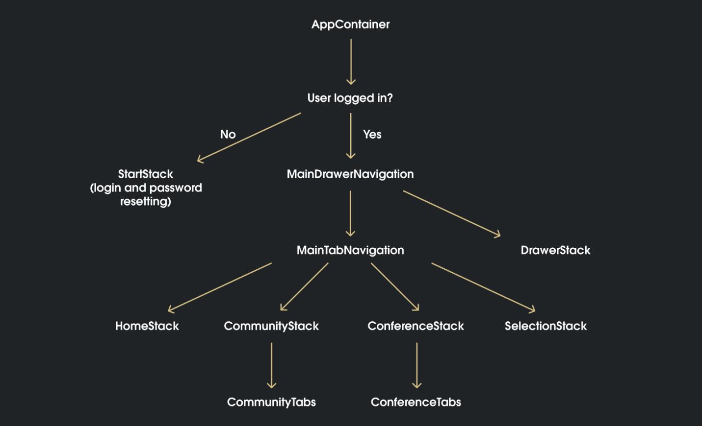 Записки фрилансера: разработка первого React Native-приложения - 5