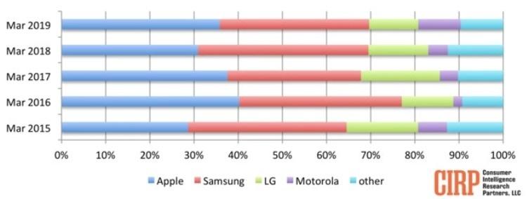 Apple обогнала Samsung по продажам смартфонов в США