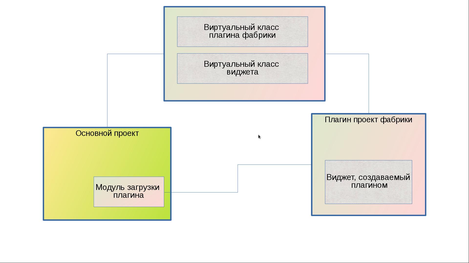 Создание системы расширения на библиотеке Qt - 3