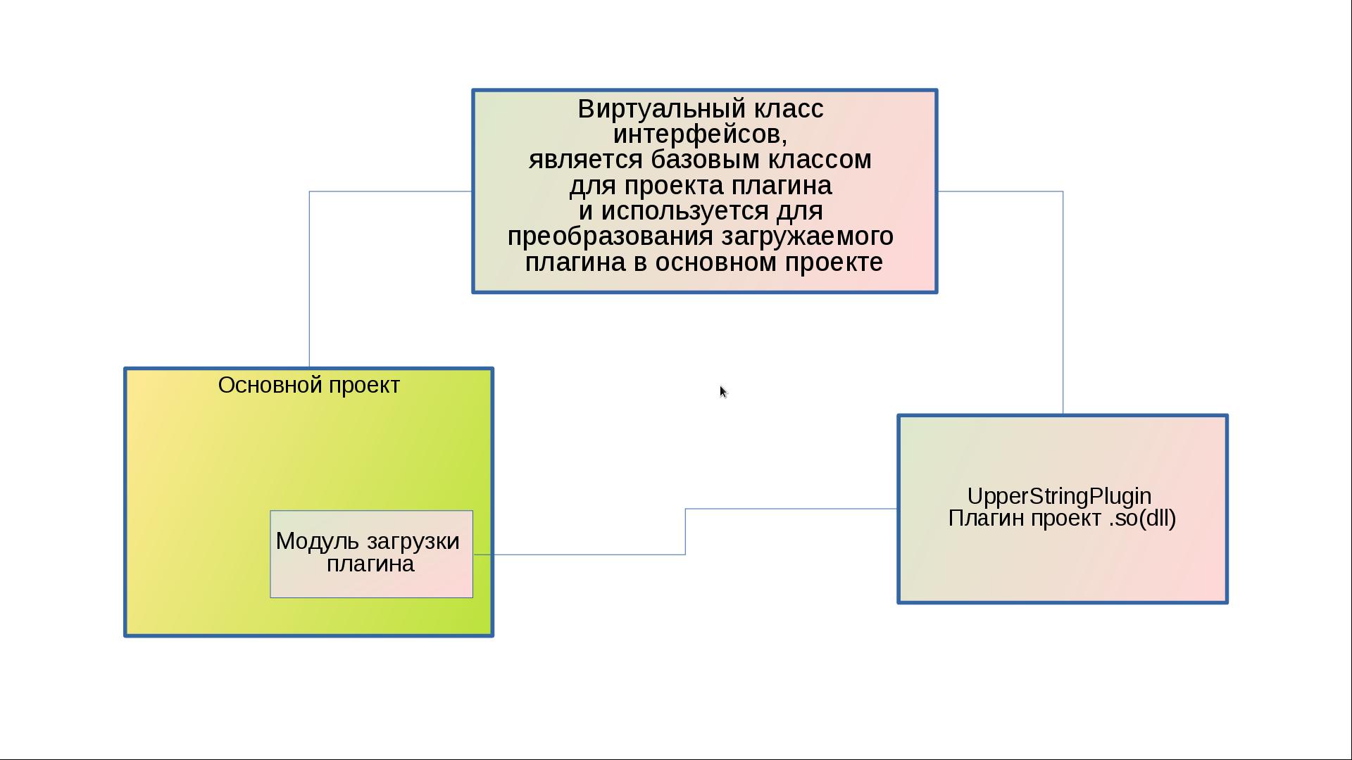 Создание системы расширения на библиотеке Qt - 1
