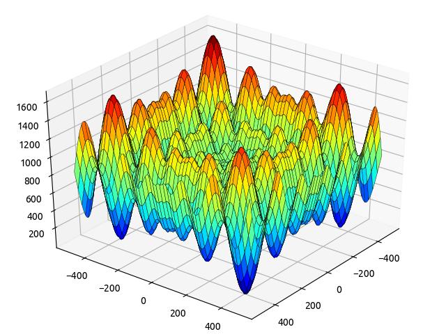 Optlib. Реализация генетического алгоритма оптимизации на Rust - 7