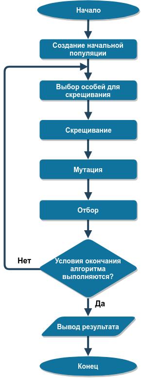 Optlib. Реализация генетического алгоритма оптимизации на Rust - 1