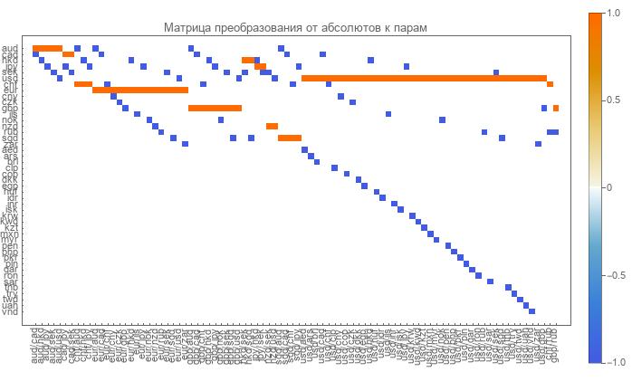 Детали перехода от парных (относительных) валютных курсов к абсолютным. Работа над ошибками - 2