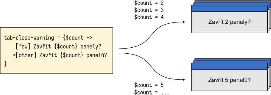 fluent_cz