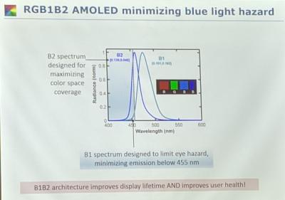 У архитектуры дисплеев AMOLED R-G-B1-B2 обнаружилось еще одно достоинство