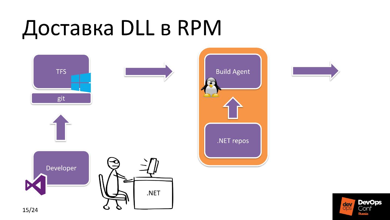 .NET Core на Linux, DevOps на коне - 10