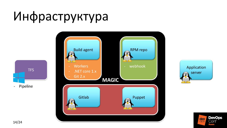 .NET Core на Linux, DevOps на коне - 9