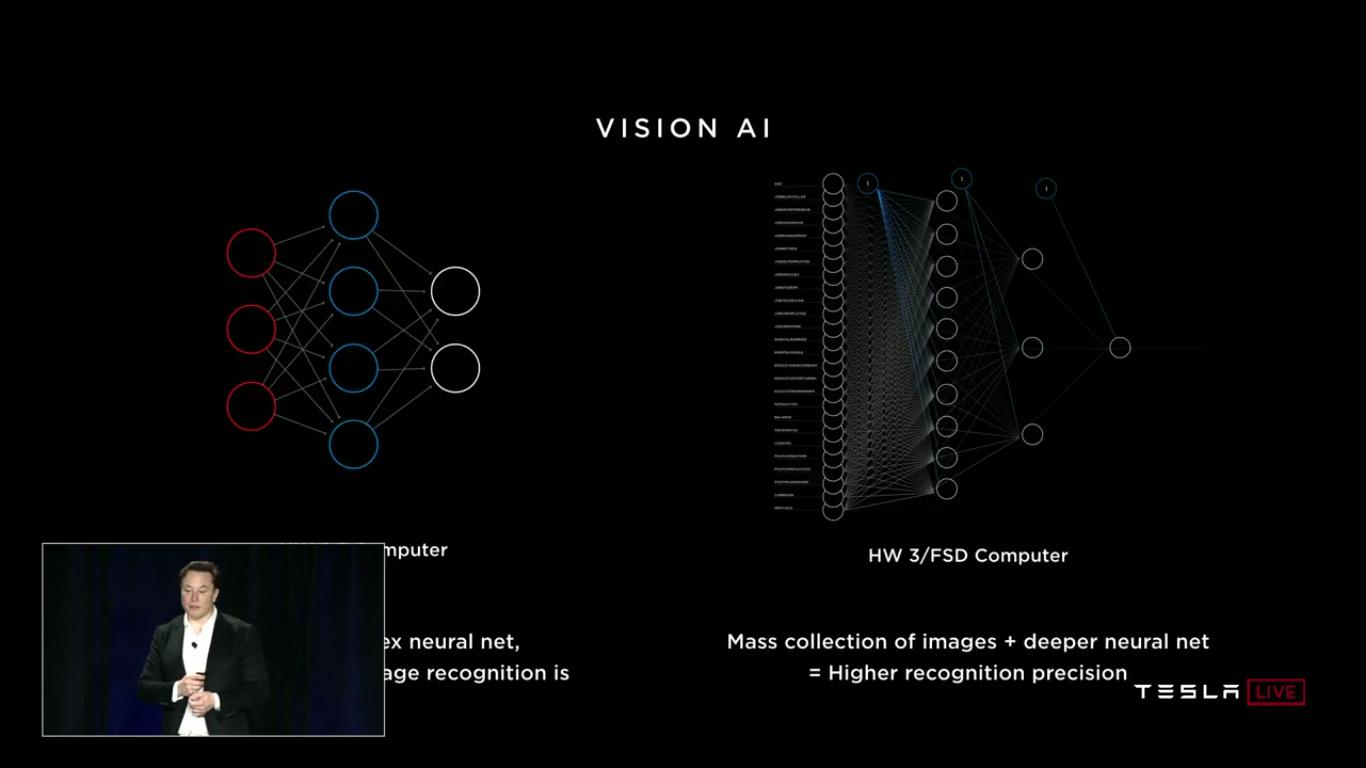 Tesla Autonomy Investor Day: новый компьютер Tesla FSDC (Full Self-Driving Computer), полноценный автопилот, роботакси - 18