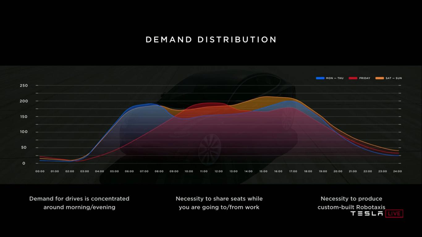 Tesla Autonomy Investor Day: новый компьютер Tesla FSDC (Full Self-Driving Computer), полноценный автопилот, роботакси - 20