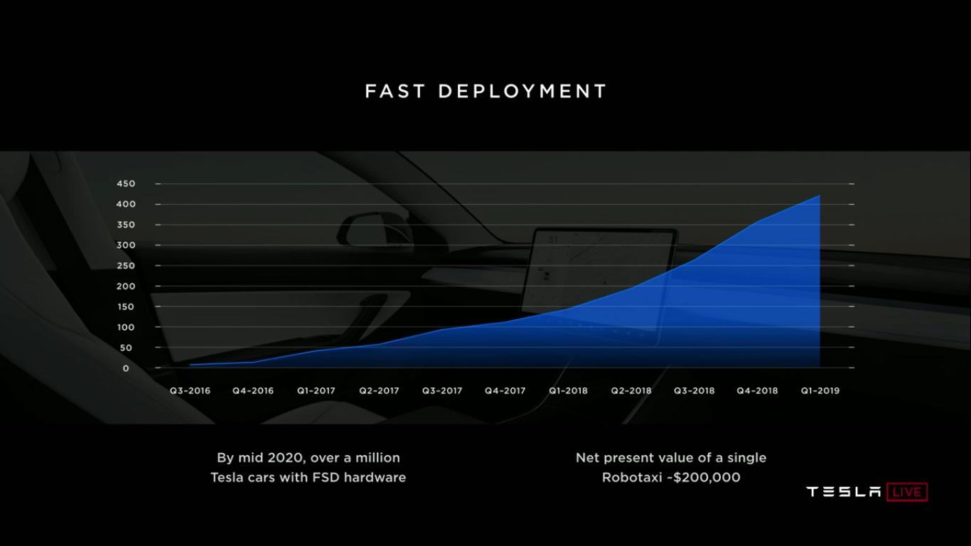 Tesla Autonomy Investor Day: новый компьютер Tesla FSDC (Full Self-Driving Computer), полноценный автопилот, роботакси - 21