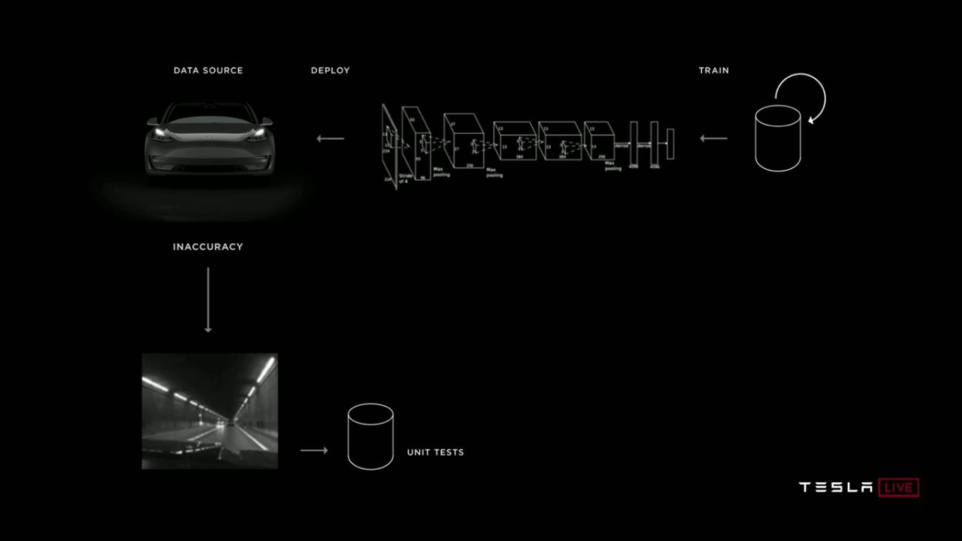 Tesla Autonomy Investor Day: новый компьютер Tesla FSDC (Full Self-Driving Computer), полноценный автопилот, роботакси - 42