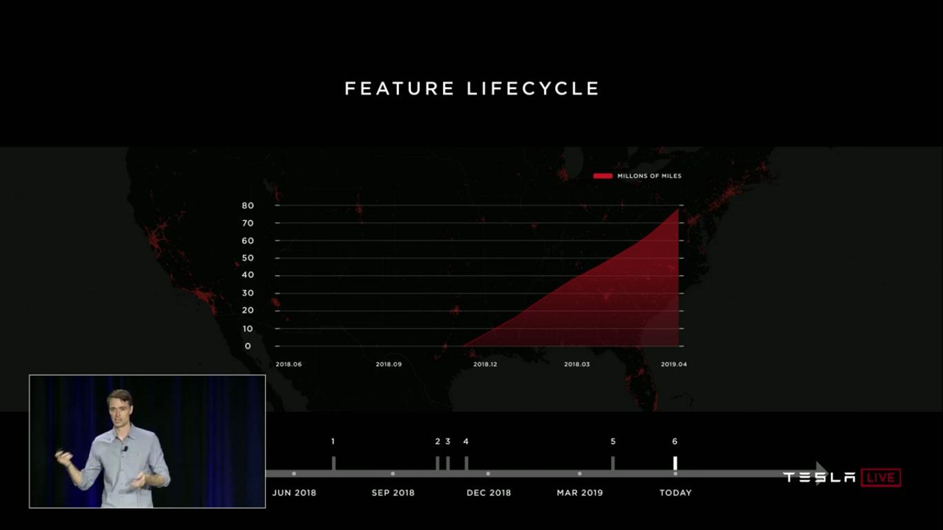 Tesla Autonomy Investor Day: новый компьютер Tesla FSDC (Full Self-Driving Computer), полноценный автопилот, роботакси - 47