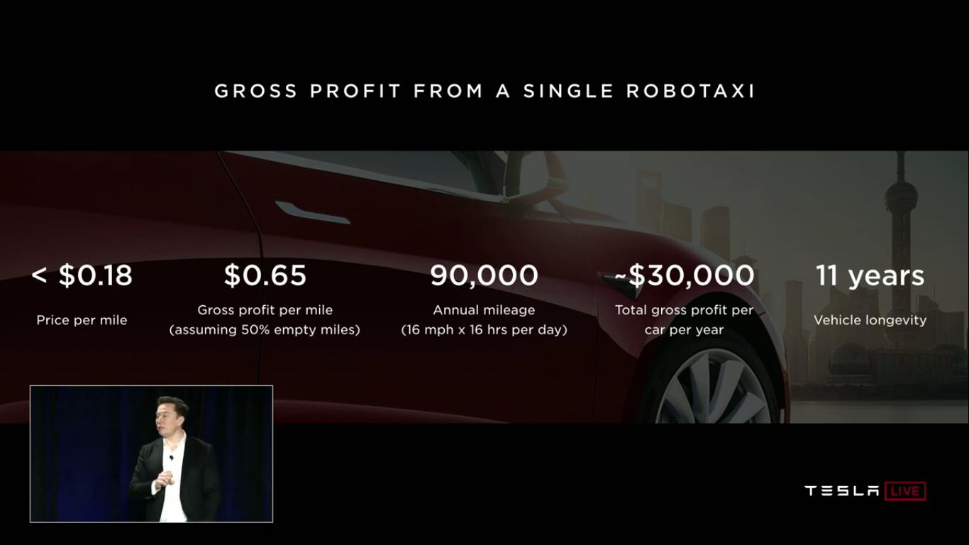 Tesla Autonomy Investor Day: новый компьютер Tesla FSDC (Full Self-Driving Computer), полноценный автопилот, роботакси - 50