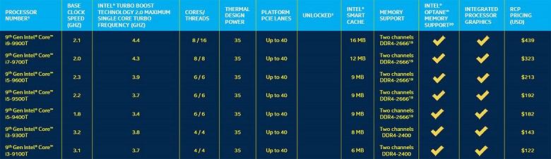Intel представила 25 новых процессоров для настольных ПК